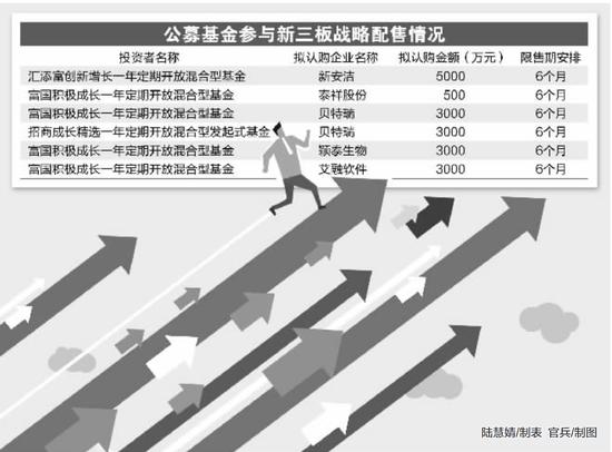 公募频获新三板战略配售 基金网下打新报价谨慎(附基)