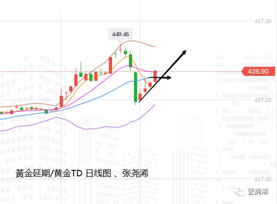 张尧浠:美元美债加巴菲特助攻 黄金守中轨支撑看涨2025