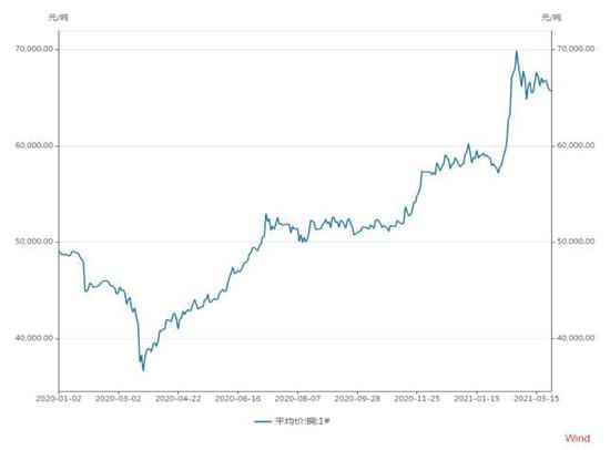 华联期货:铜:旺季消费稳中向好
