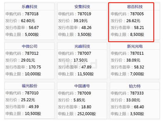 容百科技今日申购:发行价26.62元市盈率58.21倍