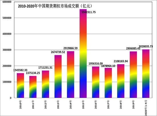 方正中期:前三季度期市成交创纪录 金融与商品板块同发力