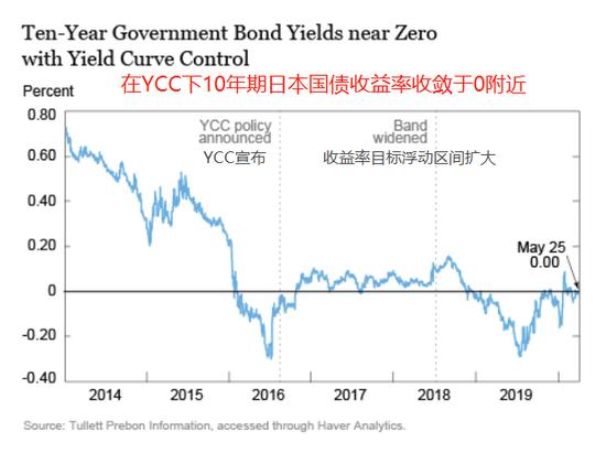 日本央行收益率曲线控制成功了吗?+Capital Index