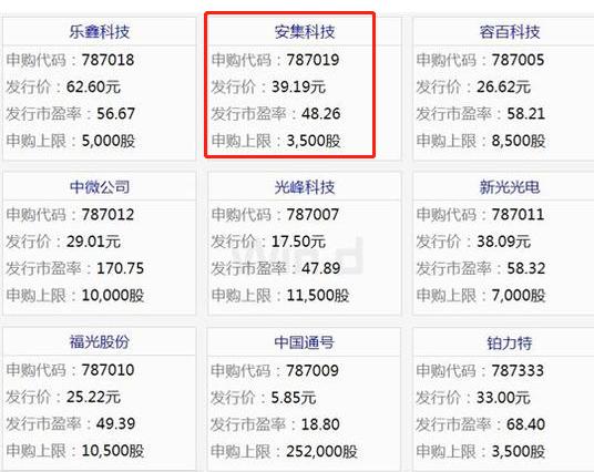 安集科技今日申购:发行价39.19元 市盈率48.26倍