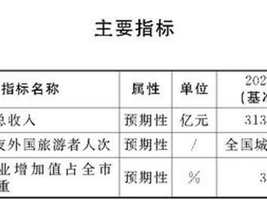 """一图看懂《上海市""""十四五""""时期深化世界著名旅游城市建设规划》"""