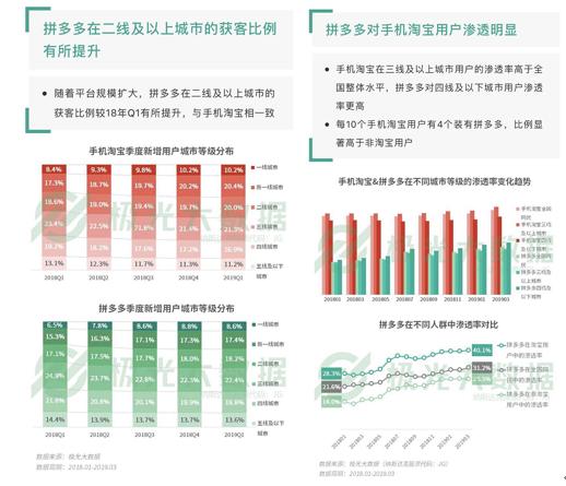 ▲极光大数据通知表现,截至2019年第一季度,拼众众一二线城市用户占比不息上升,对于淘宝用户的排泄率达40.1%