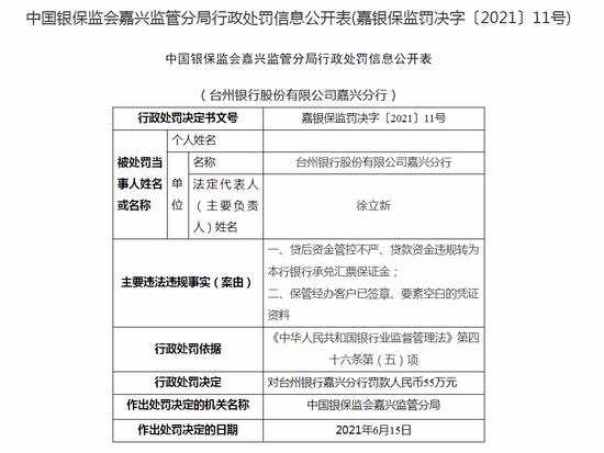 台州银行嘉兴分行被罚55万:贷后资金管控不严