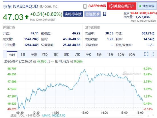 美团市值折合人民币达900亿美元 王兴个人财富为中国第24大富豪