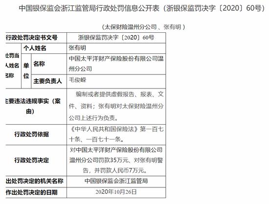 太保财险温州分公司被罚35万:编制或者提供虚假报告