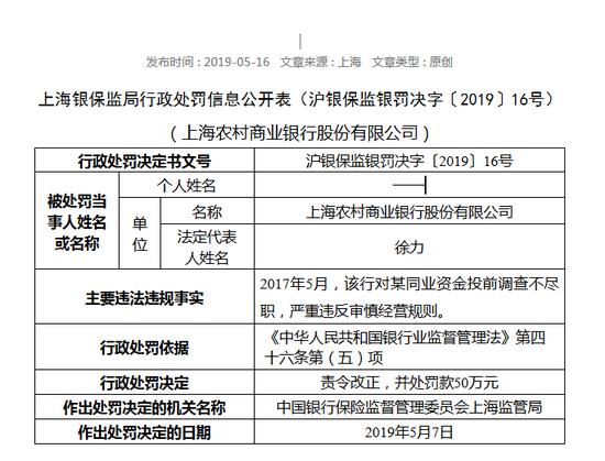 上海农商行一日连吃3张罚单 合计被罚款150万元