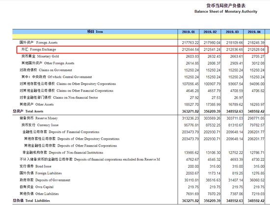 央行:4月末外汇占款21.3万亿元 较上月减少8.61亿元,福汇外汇开户流程