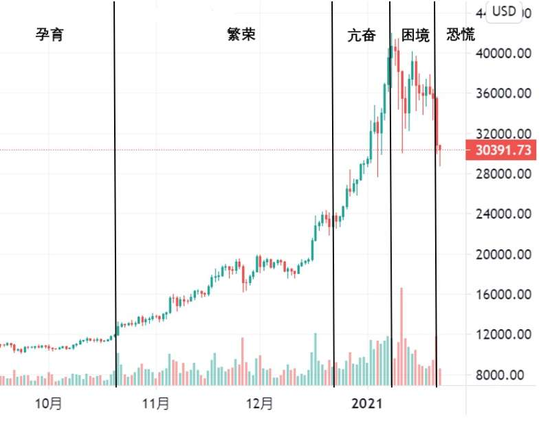 OKEx研究员:比特币近期暴跌的两大推动因素