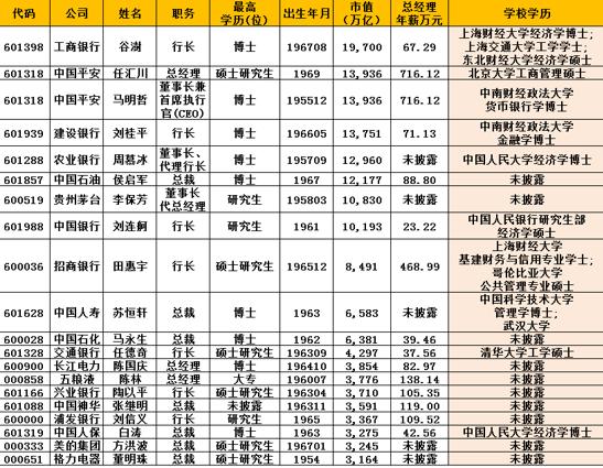 图:A股市值TOP20公司总经理