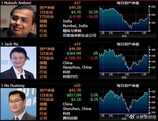 印度富豪超越马云 重夺亚洲首富位置