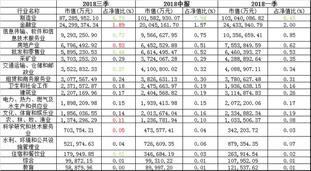 基金三季度股票组合中行业分布情况 数据来源:wind