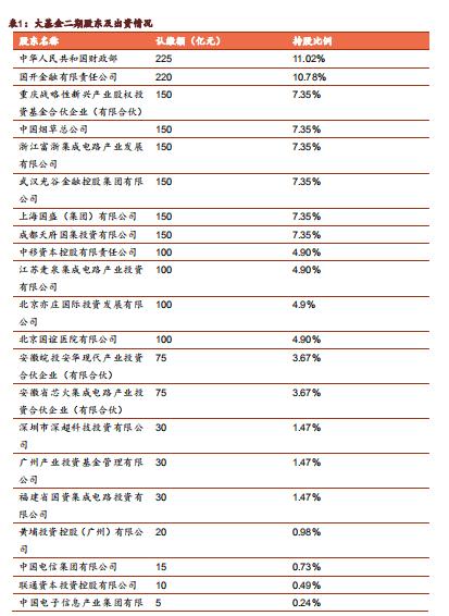 从大基金二期看半导体机会 长江存储产业链需关注(股)