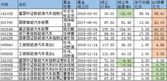 汽车板块强势领涨,主题基金买哪个?嘉实、富国、国泰PK(附名单)