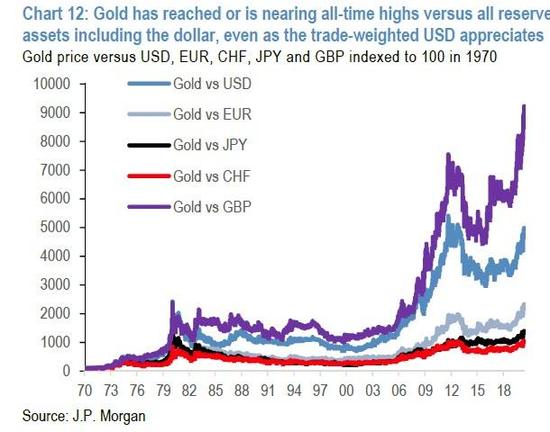 即使美元贸易权重走强,黄金兑包括美元在内的各栽贮备资产均已经或正在挨近历史高点