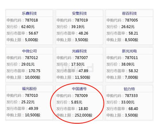 中国通号今日申购:发行价5.85元 市盈率18.8元