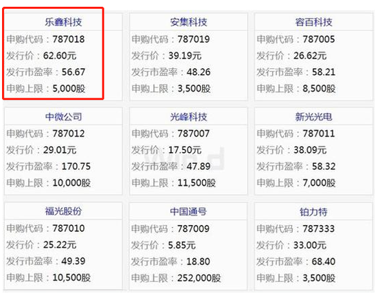乐鑫科技今日申购:发行价62.6元 市盈率56.67倍