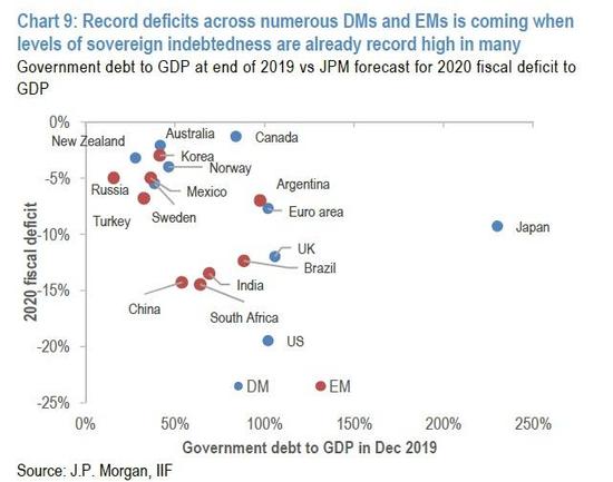 随着主权债务等级已经走向高点,一些发达市场&新兴市场经济体将迎来创纪录的赤字