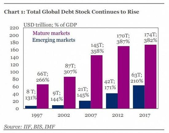 全球总债务存量继续增长(紫色代表发达市场,蓝色代表新兴市场)。来源:BusinessInsider