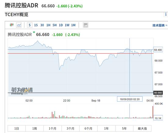 腾讯美国游戏迎来利空 公司股价低开1.33%市值不足5万亿