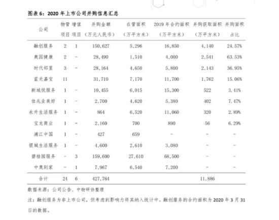 中物协统计1-8月并购信息汇总
