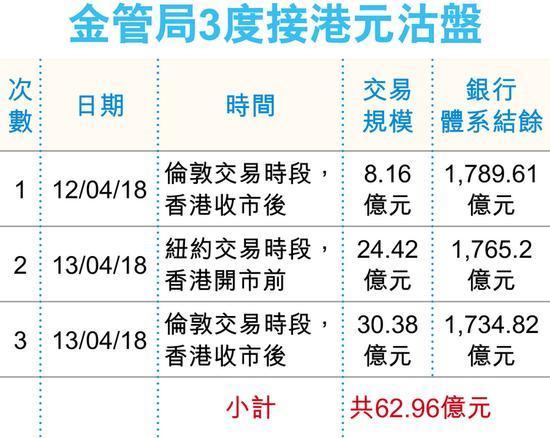 金管局2日内3度买入港币62.96亿 李达志:属预期之内