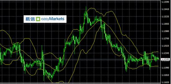 易信:虽然短线非美遭遇抛售 但日内基本面消息不支持持续下跌,摩根 外汇交易员