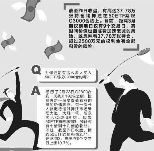 "50ETF期权持仓飙升背后: 2500万资金押""大奖""--期权论坛 - 国内最专业的期权社区"
