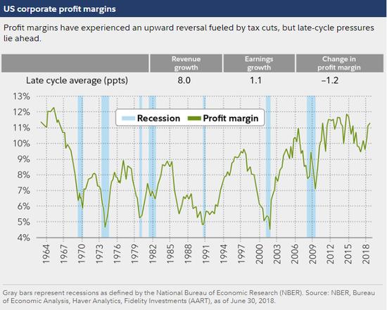 (美国企业利润率,图片来源:富达投资)