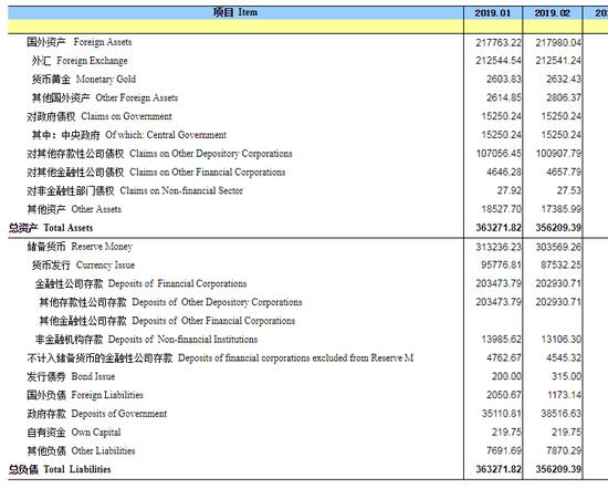 中国2月末央行外汇占款21.3万亿元人民币 减少3.3亿