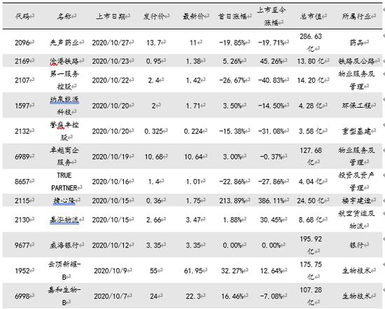 表 2港股市场10月份上市新股表现 数据来源:Wind