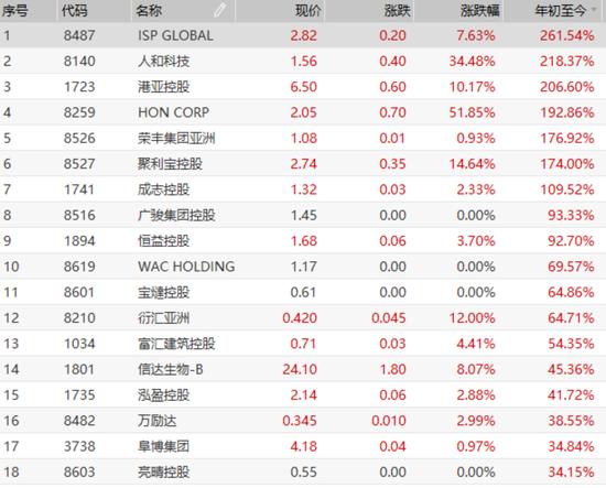 其中,跌幅超80%的新股有2只,欧化重挫82%。