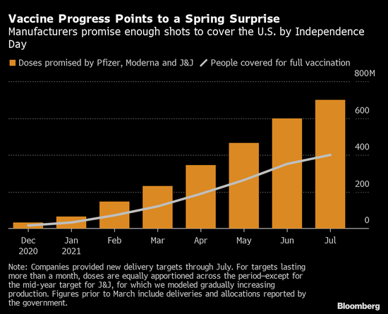 美国疫苗供应未来几个月料翻倍 有望大范围扩大接种