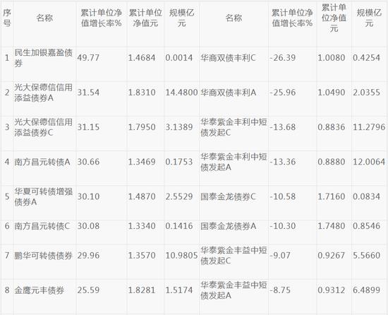 前11月23只债基涨超20% 光大保德信南方等旗下基金领涨