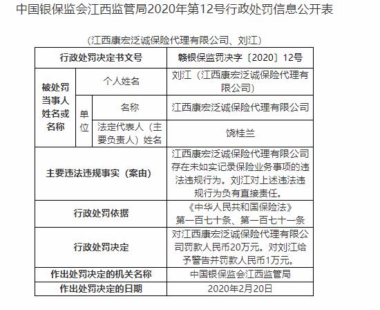 中国银保监会江西监管局公布关于江西康宏泛诚保险代理有限公司的行政处罚信息
