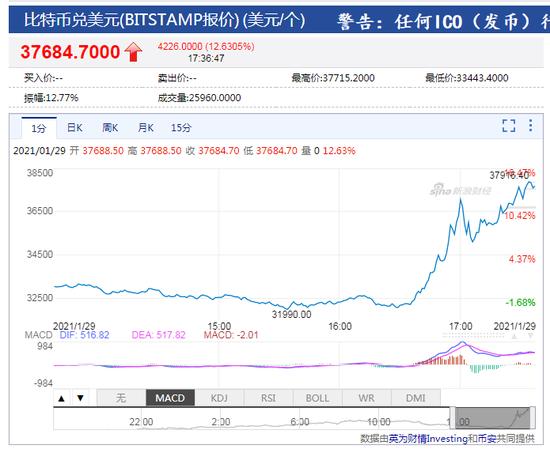 """马斯克更改推特简介为""""bitcoin"""" 比特币一小时内涨超6000美元"""