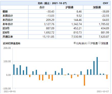 ETF日报:重磅政策利好来袭,新能车ETF逼近前期高点