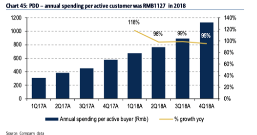 ▲拼多多的人均用户消费将持续增长,2018年人均消费为人民币1,127元