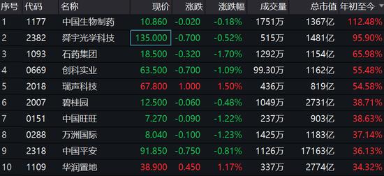 港股今年涨9%:美团等多只股票涨幅翻倍 阿里成新股王
