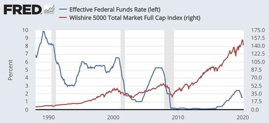 (蓝线为美联储基准利率,红线为美国股市Wilshire 5000全市场股票指数 数据来源:Fred)