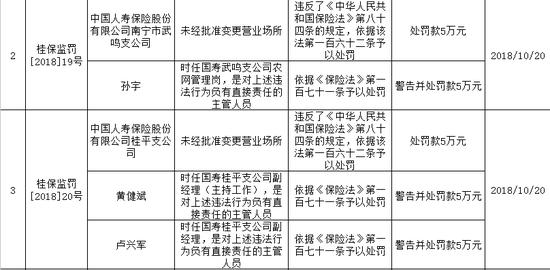 广西保监局近日公布关于中国人寿保险股份有限公司南宁市武鸣支公司