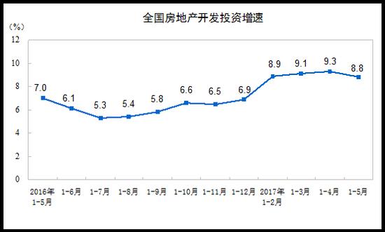前5月房产投资增8.8% 5月商品房销售额环比上升1.8%