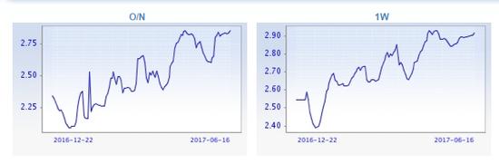 主要期限shibor利率均处年内高位