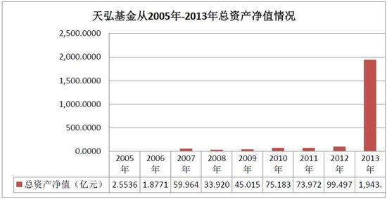 图1:2005-2013天弘基金资产规模情况 数据来源:Wind