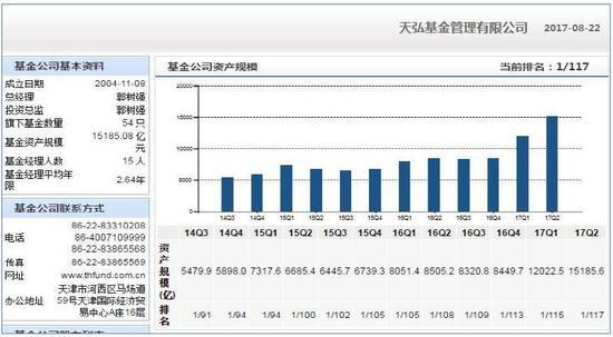 图2:2014Q3-2017Q2天弘基金资产规模情况 数据来源:Wind