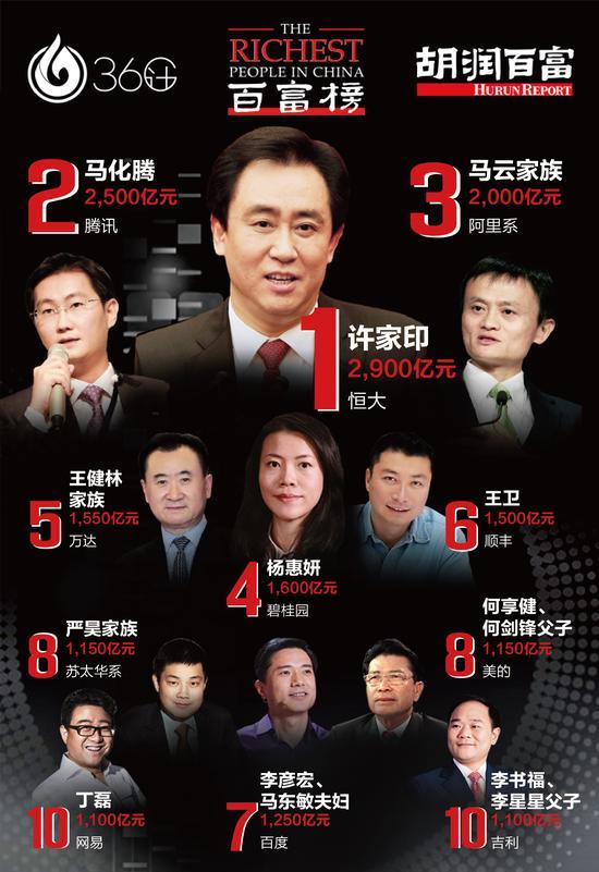 許家印首次登頂中國首富