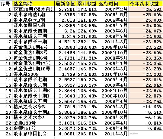 A股低迷私募业绩低迷 淡水泉赵军18只产品今年亏20%