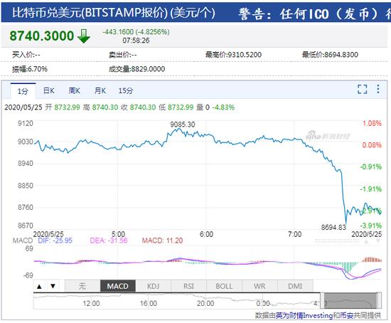 突发!比特币跌破8800美元 5分钟内狂泻近300美元|Anzo Capital昂首资本